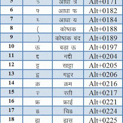 Download Kruti Dev Hindi 40 Or Windows 7 Free Free Fonts